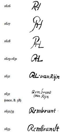 Evolution de la signature de Rembrandt