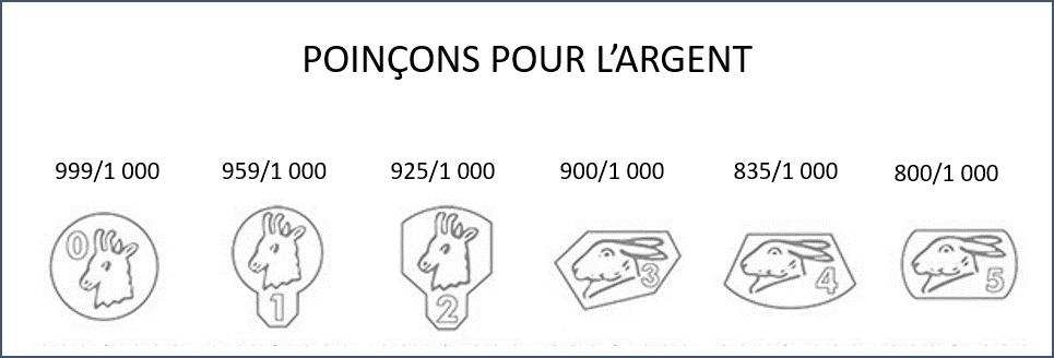 Estimation bijoux argent