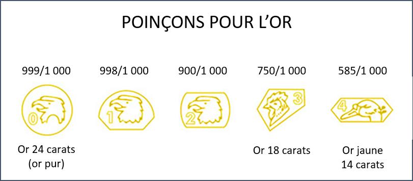 estimation carats or