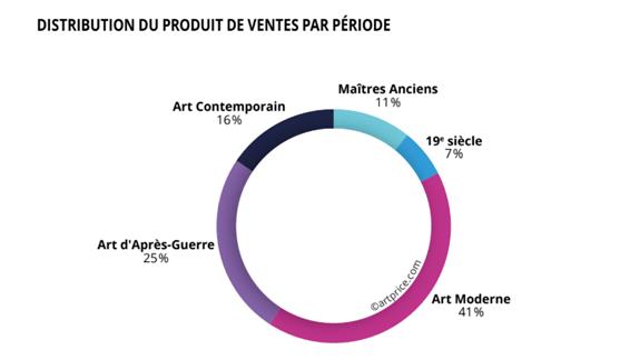 Graphique montrant la distribution du produit de ventes par période en 2019