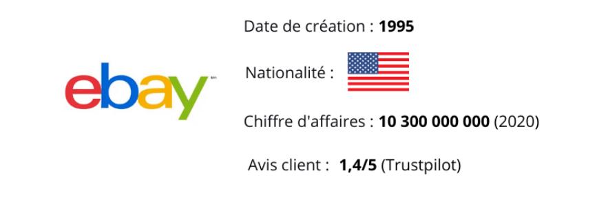 Fiche Ebay