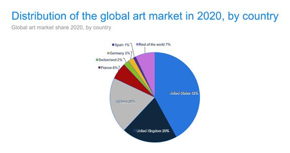 Graphique montrant la distribution du marché de l'art par pays en 2020