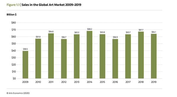 Graphique des ventes sur le marché de l'art entre 2009 et 2019