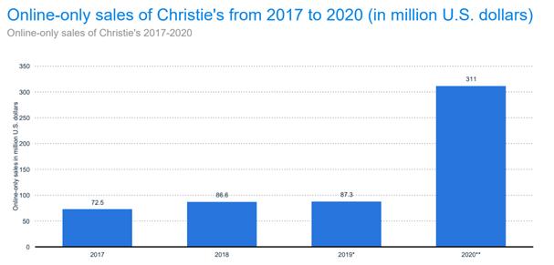 ventes Christie's